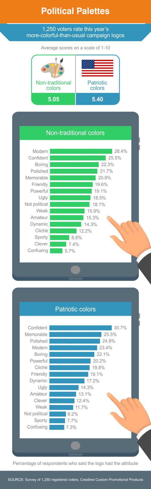 Political Palettes