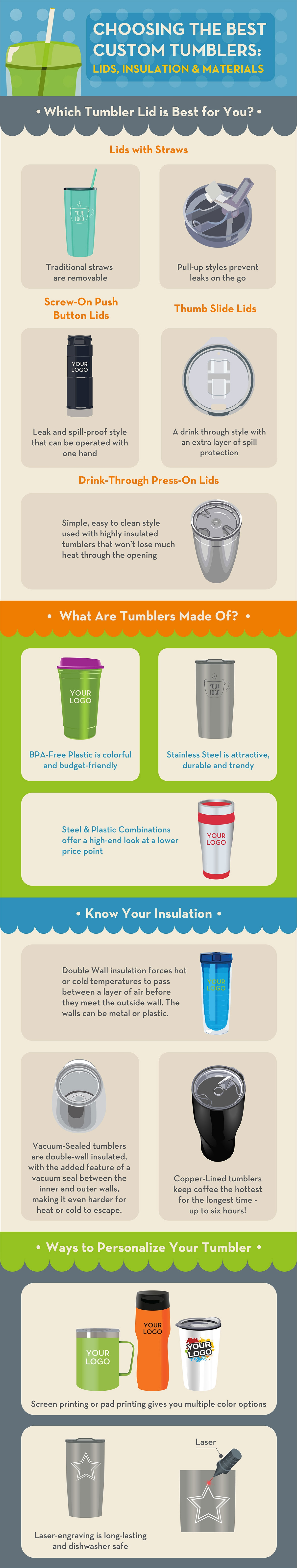 Tumbler Lid Styles Infographic