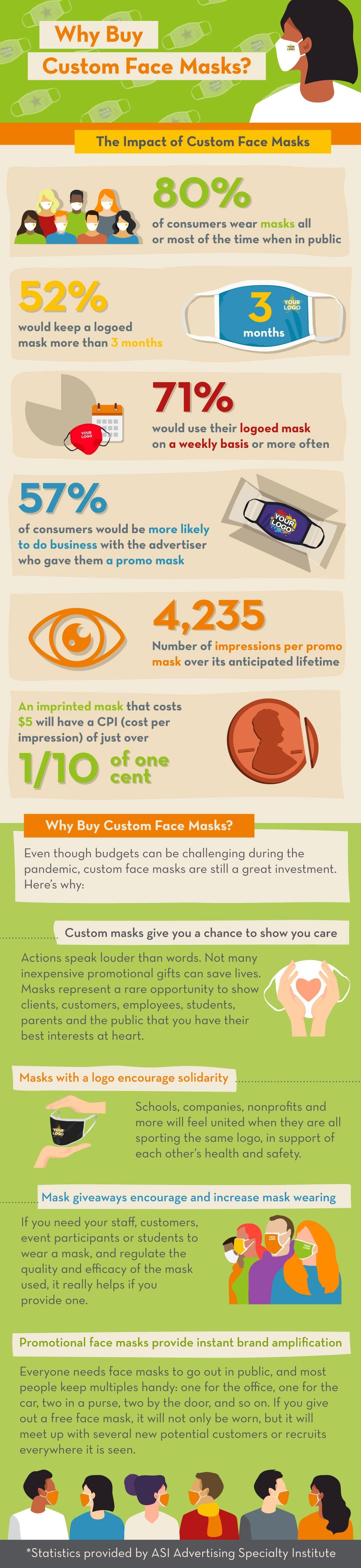 Custom mask infographic