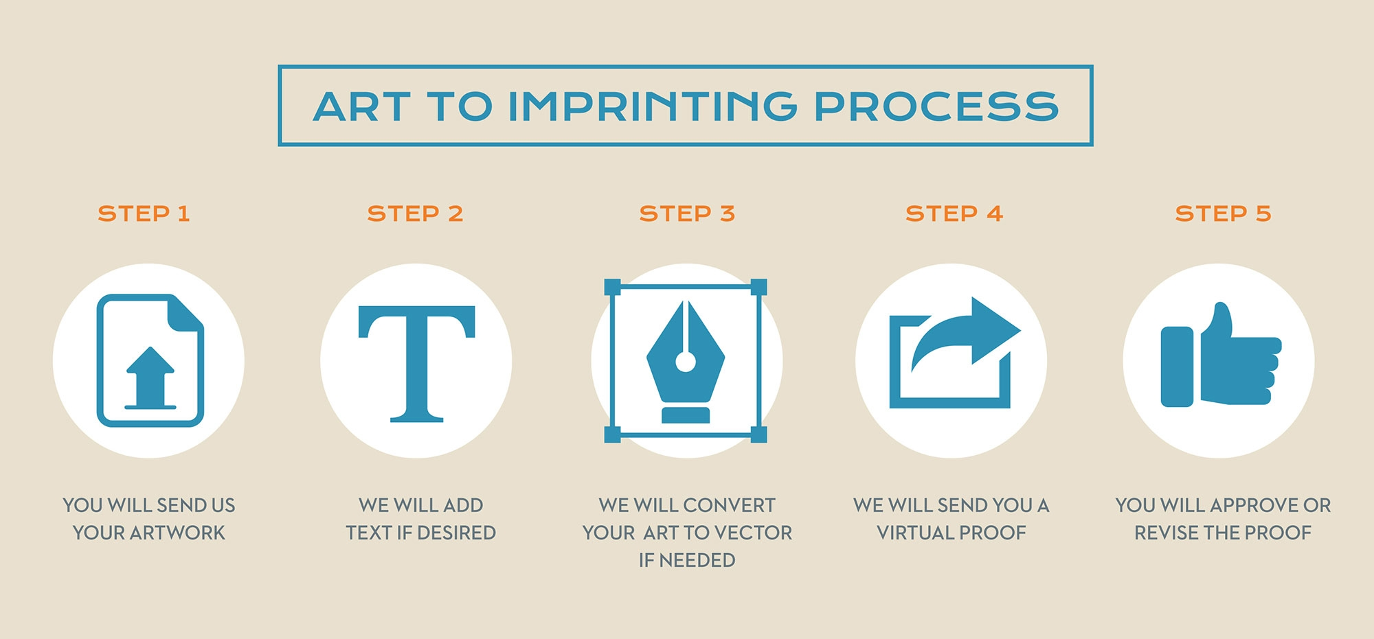 Art to Imprinting Process