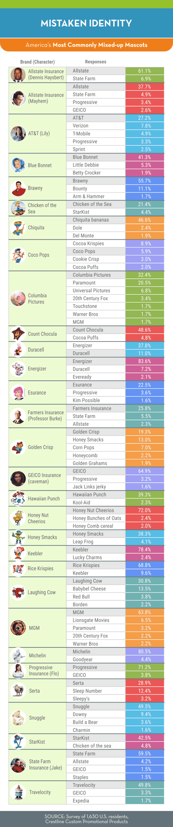 Most Commonly Mixed-up Mascots