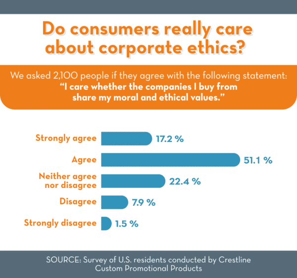 Do consumers really care about ethics?