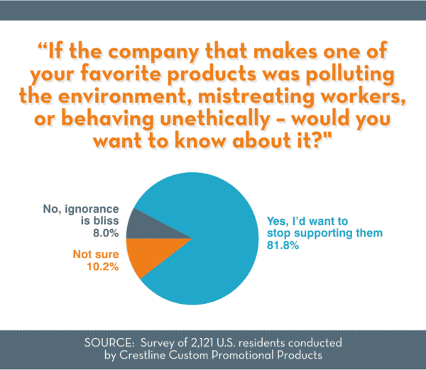 Do customers want to know about a company's unethical behavior?