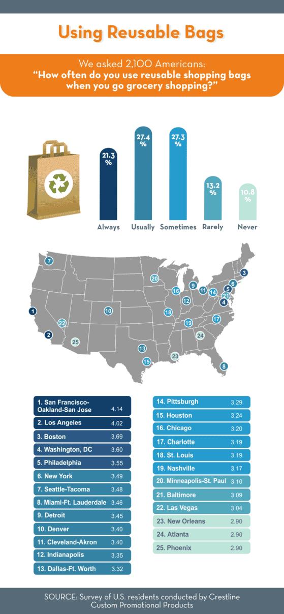 Reusable bag usage rates