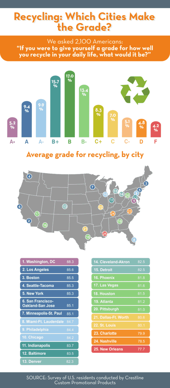 Average grade for recycling by city