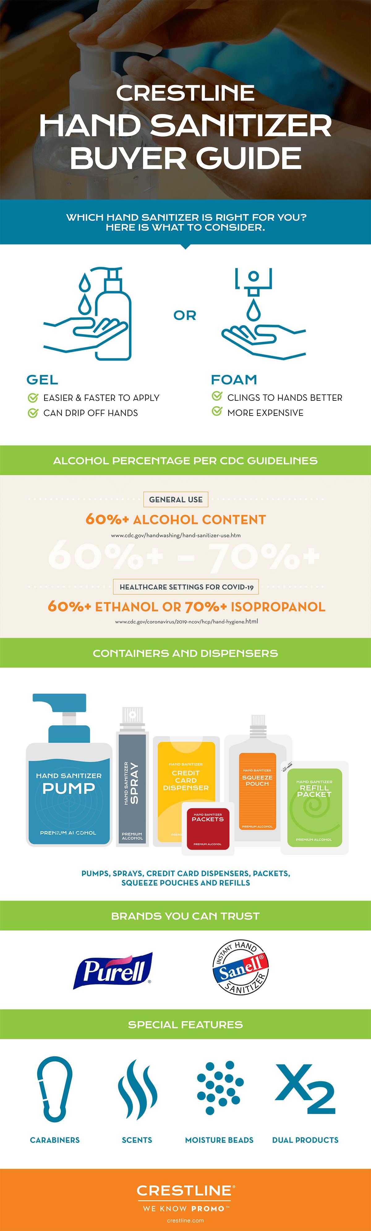 Custom hand sanitizers infographic