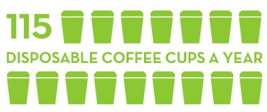 1 reusable cup can save 115 disposable coffee cups a year