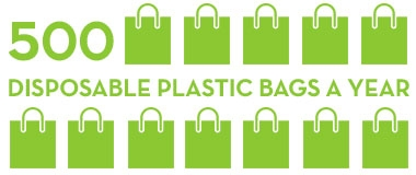 1 reusable grocery tote can save 500 disposable plastic bags a year