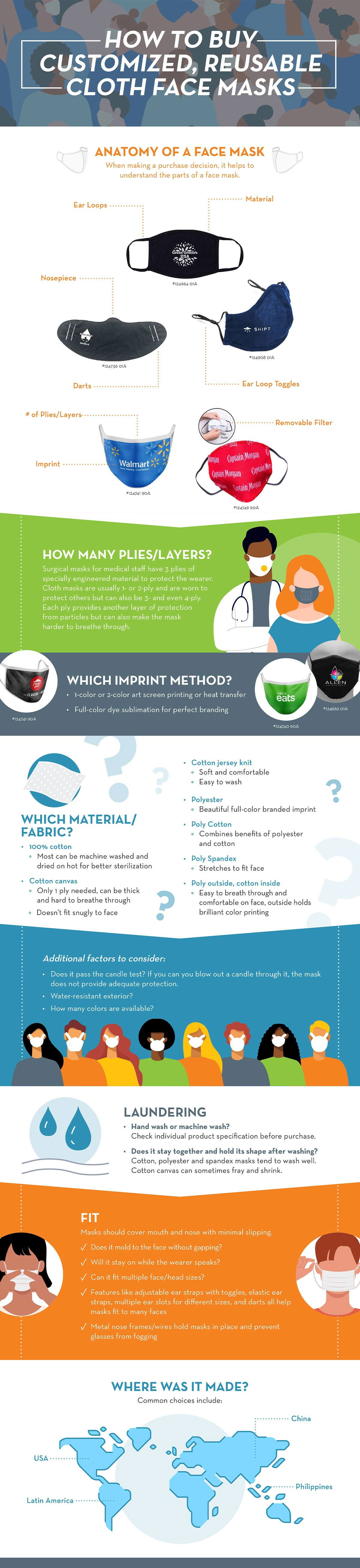 How to Buy Cloth Face Masks Infographic