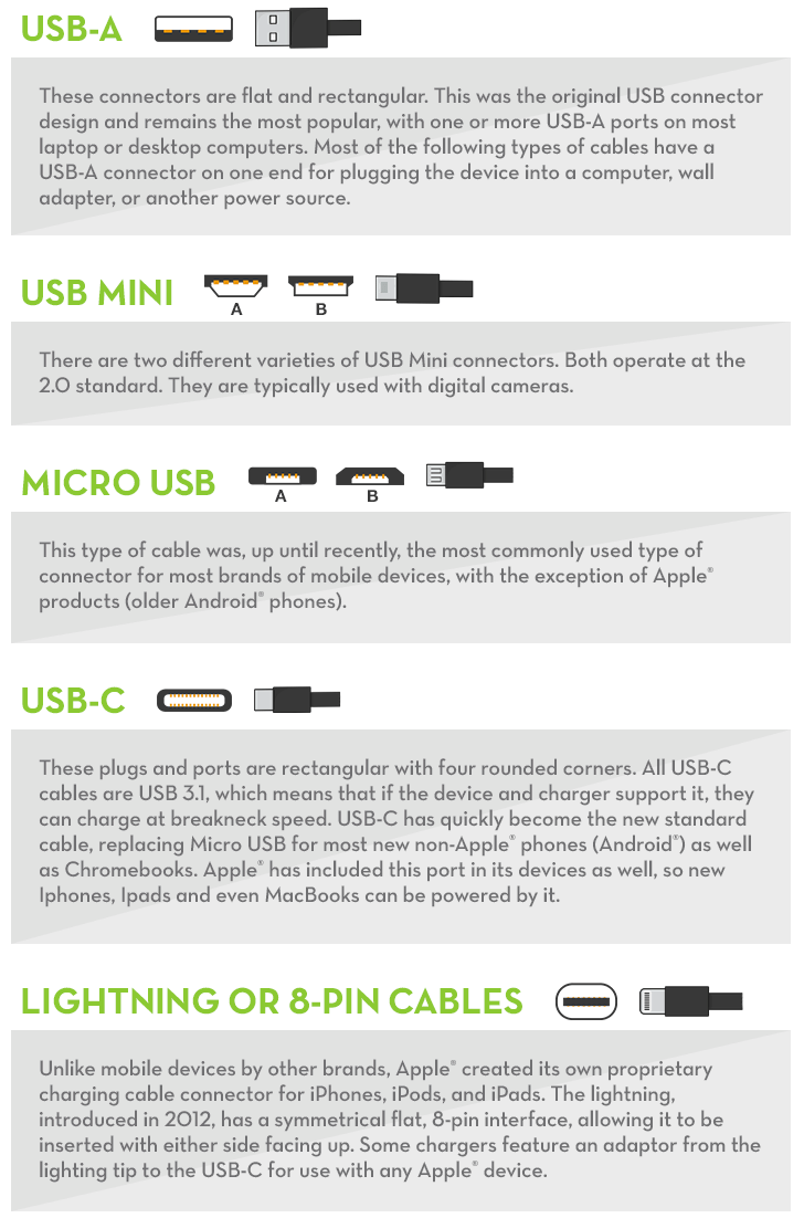 USB Connector Compatibility